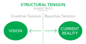 Reactive Tension drags us back to current reality