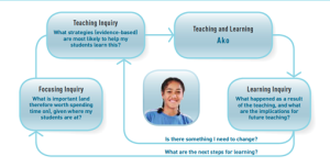 New Zealand Curriculum Framework page 35