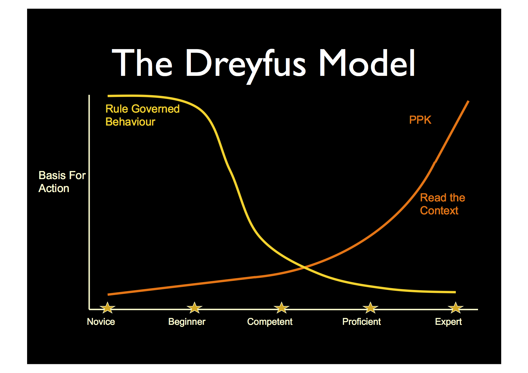 Dreyfus model of skill acquisition. Image from John Edwards, Bill Martin OUREducation Newtork